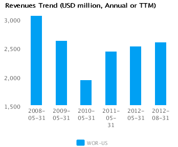Graph of Revenues Trend for Worthington Industries Inc. (WOR) Annual or TTM