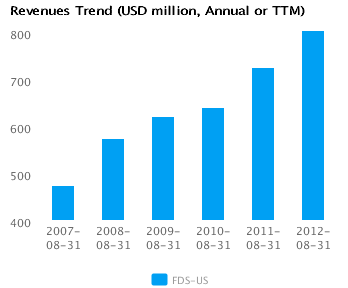 Graph of Revenues Trend for FactSet Research Systems Inc. (FDS) Annual or TTM