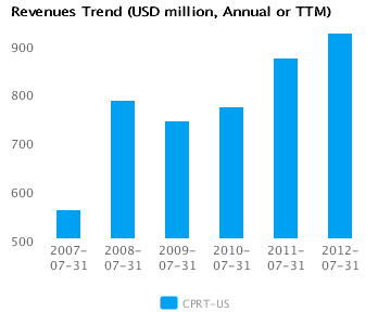 Graph of Revenues Trend for Copart Inc. (CPRT) Annual or TTM