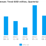 Graph of Revenues Trend for Actuant Corp. Cl A (ATU) Quarterly