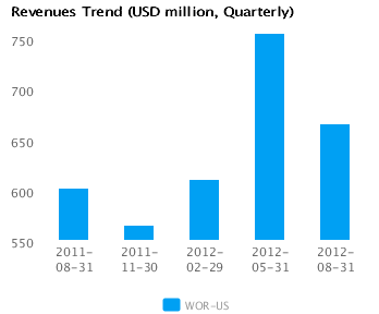 Graph of Revenues Trend for Worthington Industries Inc. (WOR) Quarterly