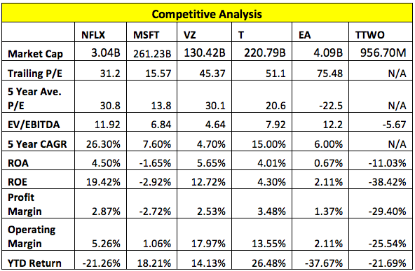 Gaming Industry Competitive Analysis