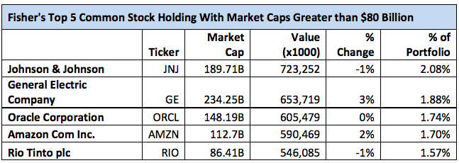 Ken Fisher's Top 5 Mega-Cap Holdings