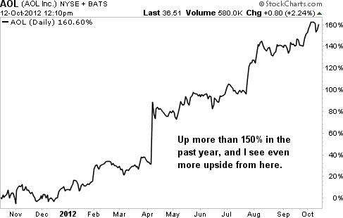 Why I See at Least 50% Upside in AOL