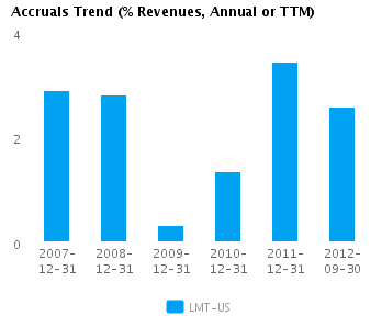 Graph of Accruals Trend (% revenues, Annual or TTM) for Lockheed Martin Corp. (NYSE:LMT)