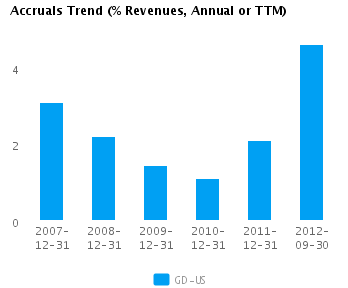 Graph of Accruals Trend (% revenues, Annual or TTM) for General Dynamics Corp. (NYSE:GD)