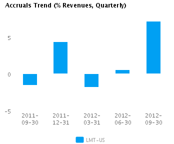 Graph of Accruals Trend (% revenues, Quarterly) for Lockheed Martin Corp. (NYSE:LMT)