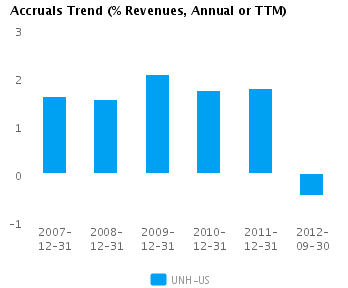 Graph of Accruals Trend (% revenues, Annual or TTM) for UnitedHealth Group Inc. (NYSE:UNH)