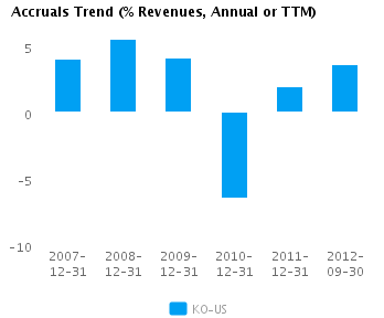Graph of Accruals Trend (% revenues, Annual or TTM) for Coca-Cola Co. (NYSE:KO)