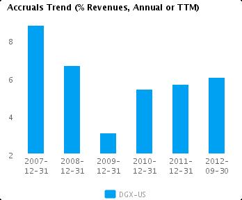 Graph of Accruals Trend (% revenues, Annual or TTM) for Quest Diagnostics Inc. (NYSE:DGX)