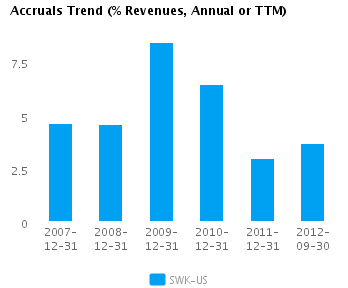 Graph of Accruals Trend (% revenues, Annual or TTM) for Stanley Black & Decker, Inc. (NYSE:SWK)
