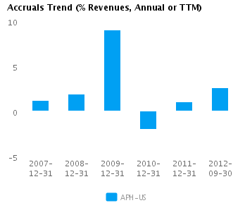 Graph of Accruals Trend (% revenues, Annual or TTM) for Amphenol Corp. (NYSE:APH)