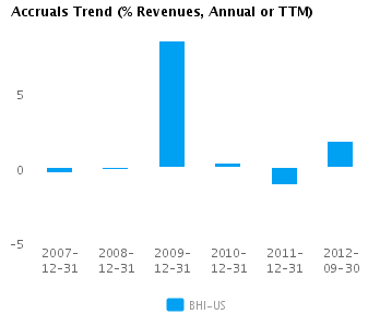 Graph of Accruals Trend (% revenues, Annual or TTM) for Baker Hughes Inc. (NYSE:BHI)
