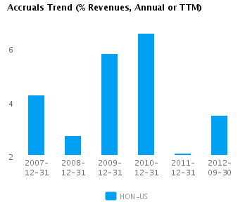 Graph of Accruals Trend (% revenues, Annual or TTM) for Honeywell International Inc. (NYSE:HON)