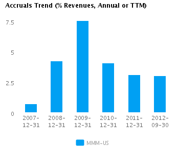 Graph of Accruals Trend (% revenues, Annual or TTM) for 3M Co. (NYSE:MMM)