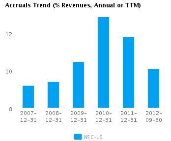 Graph of Accruals Trend (% revenues, Annual or TTM) for Norfolk Southern Corp. (NYSE:NSC)