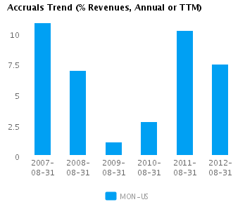 Graph of Accruals Trend (% revenues, Annual or TTM) for Monsanto Co. (NYSE:MON)