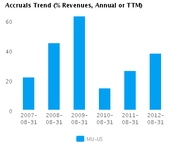 Graph of Accruals Trend (% revenues, Annual or TTM) for Micron Technology Inc. (NASDAQ:MU)