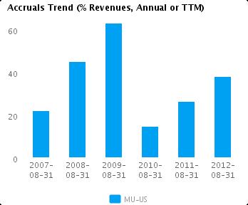 Graph of Accruals Trend (% revenues, Annual or TTM) for Micron Technology Inc. (NASDAQ:MU)