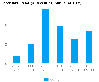 Graph of Accruals Trend (% revenues, Annual or TTM) for Alcoa Inc. (NYSE:AA)