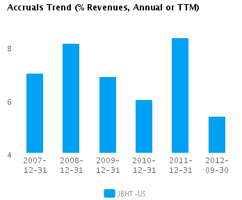 Graph of Accruals Trend (% revenues, Annual or TTM) for J.B. Hunt Transport Services Inc. (NASDAQ:JBHT)