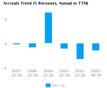 Graph of Accruals Trend (% revenues, Annual or TTM) for Fastenal Co. (NASDAQ:FAST)
