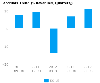 Graph of Accruals Trend (% revenues, Quarterly) for Coca-Cola Co. (NYSE:KO)