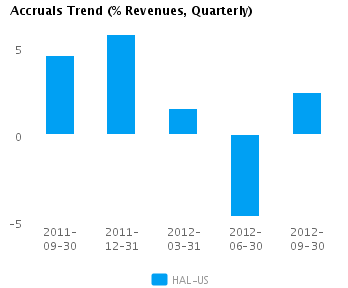 Graph of Accruals Trend (% revenues, Quarterly) for Halliburton Co. (NYSE:HAL)