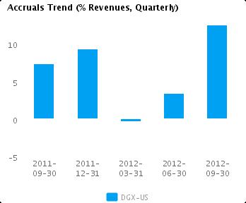 Graph of Accruals Trend (% revenues, Quarterly) for Quest Diagnostics Inc. (NYSE:DGX)