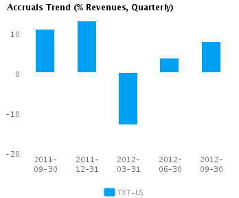 Graph of Accruals Trend (% revenues, Quarterly) for Textron Inc. (NYSE:TXT)