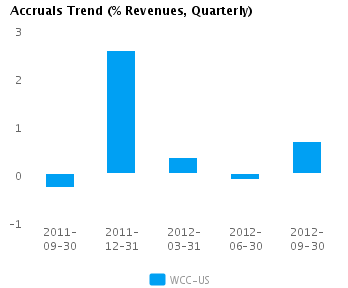 Graph of Accruals Trend (% revenues, Quarterly) for Wesco International Inc. (NYSE:WCC)