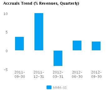 Graph of Accruals Trend (% revenues, Quarterly) for 3M Co. (NYSE:MMM)