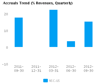 Graph of Accruals Trend (% revenues, Quarterly) for Norfolk Southern Corp. (NYSE:NSC)