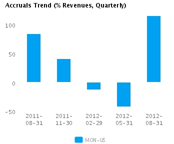 Graph of Accruals Trend (% revenues, Quarterly) for Monsanto Co. (NYSE:MON)