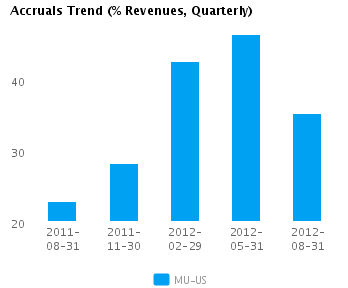 Graph of Accruals Trend (% revenues, Quarterly) for Micron Technology Inc. (NASDAQ:MU)