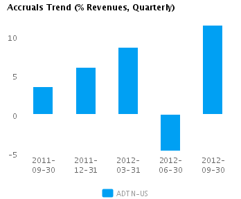 Graph of Accruals Trend (% revenues, Quarterly) for Adtran Inc. (NASDAQ:ADTN)