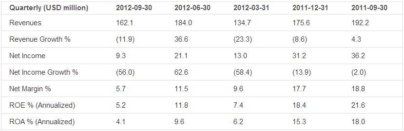 Earnings Analysis: Adtran Inc. (NASDAQ:ADTN)