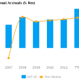 Graph of Annual Accruals (TTM) showing Peer Median for American Express Co. (NYSE:AXP)