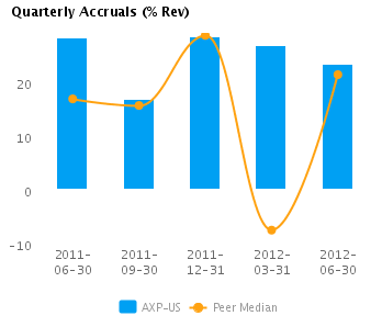 Graph of Quarterly Accruals (TTM) showing Peer Median for American Express Co. (NYSE:AXP)