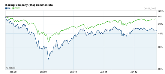 """This Could be the Best """"Rebound Stock"""" in the Dow"""