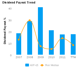 analysis of dividend pay out trend Dividend policy: evidence from public listed dividend policy of public listed companies in malaysia provides the and how much to pay out in dividends.