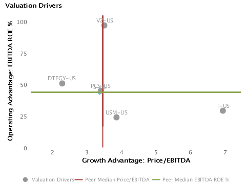 Drivers of Valuation: Operations or Expectations? Operating Advantage or ROE% vs. Growth Advantage or P/E for Sprint Nextel Corp. (NYSE:S)