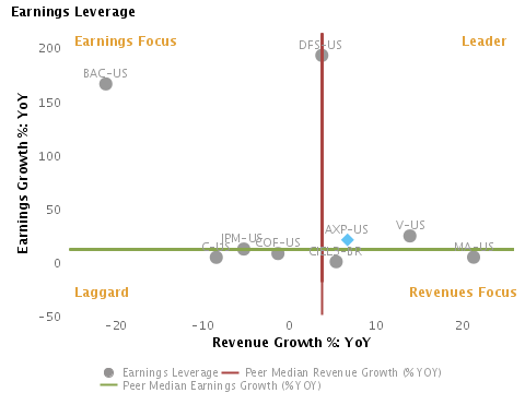 Earnings Leverage Earnings Growth % vs. Revenue Growth % charted with respect to peers for American Express Co. (NYSE:AXP)