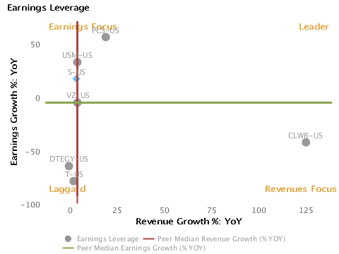 Earnings Leverage Earnings Growth % vs. Revenue Growth % charted with respect to peers for Sprint Nextel Corp. (NYSE:S)