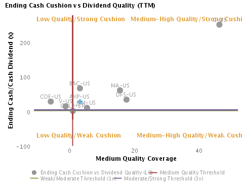 Ending Cash Cushion or Ending Cash/Cash Dividend vs. Dividend Quality (TTM) charted with respect to Peers for American Express Co. (NYSE:AXP)
