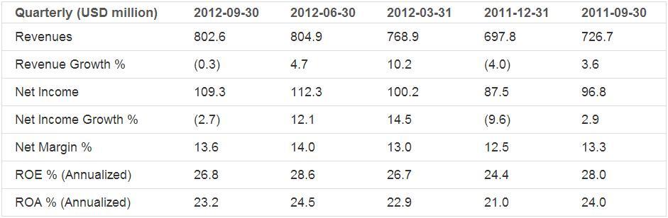 Earnings Analysis: Fastenal Co. (NASDAQ:FAST)