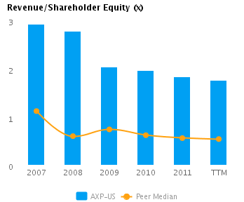 Graph of Capital Efficiency (Revenues/Shareholder Equity) showing Peer Median for American Express Co. (NYSE:AXP)