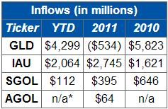 Physical Gold ETF Inflows: GLD Takes Commanding Lead