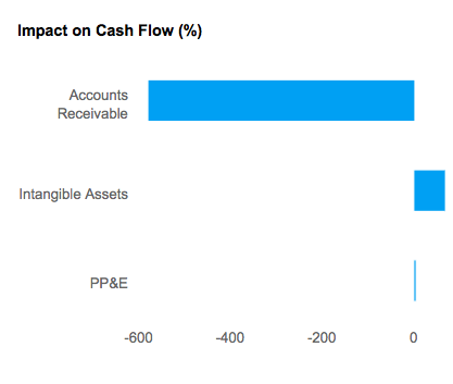 % Impact on Cash Flow for American Express Co. (NYSE:AXP)