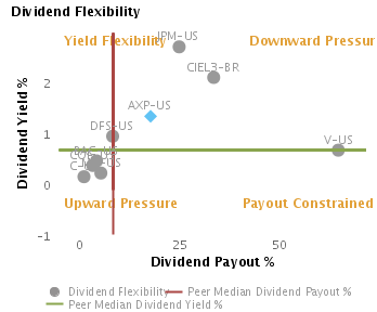 Likely Dividend Yield & Payout based on Dividend Flexibility or Dividend Yield % vs. Dividend Payout % charted with respect to Peers for American Express Co. (NYSE:AXP)